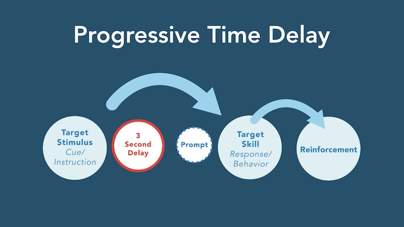 Time to Respond: Time Delay Procedures