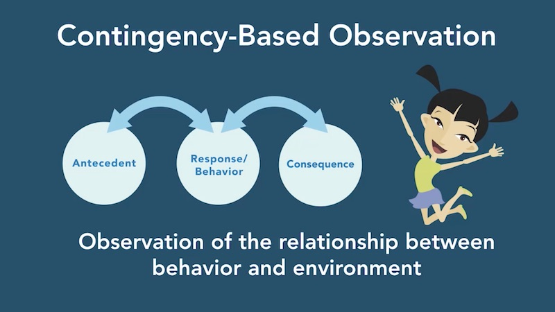 Assessing and Understanding Why Behaviors Occur: Functional Behavior Assessment